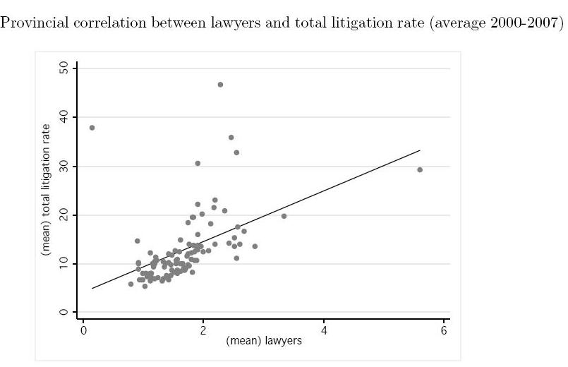 lowyers_litigation_rate_correlation